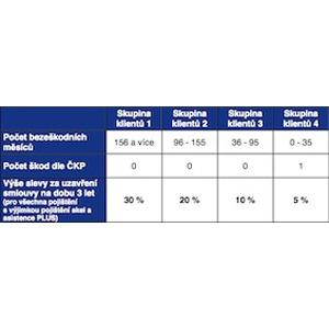 Poviné ručení a havarijní pojištění Allianz, tabulka slev.
